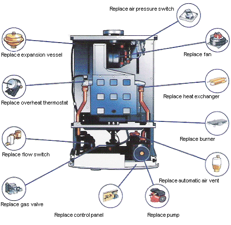 Diagram of common boiler components
